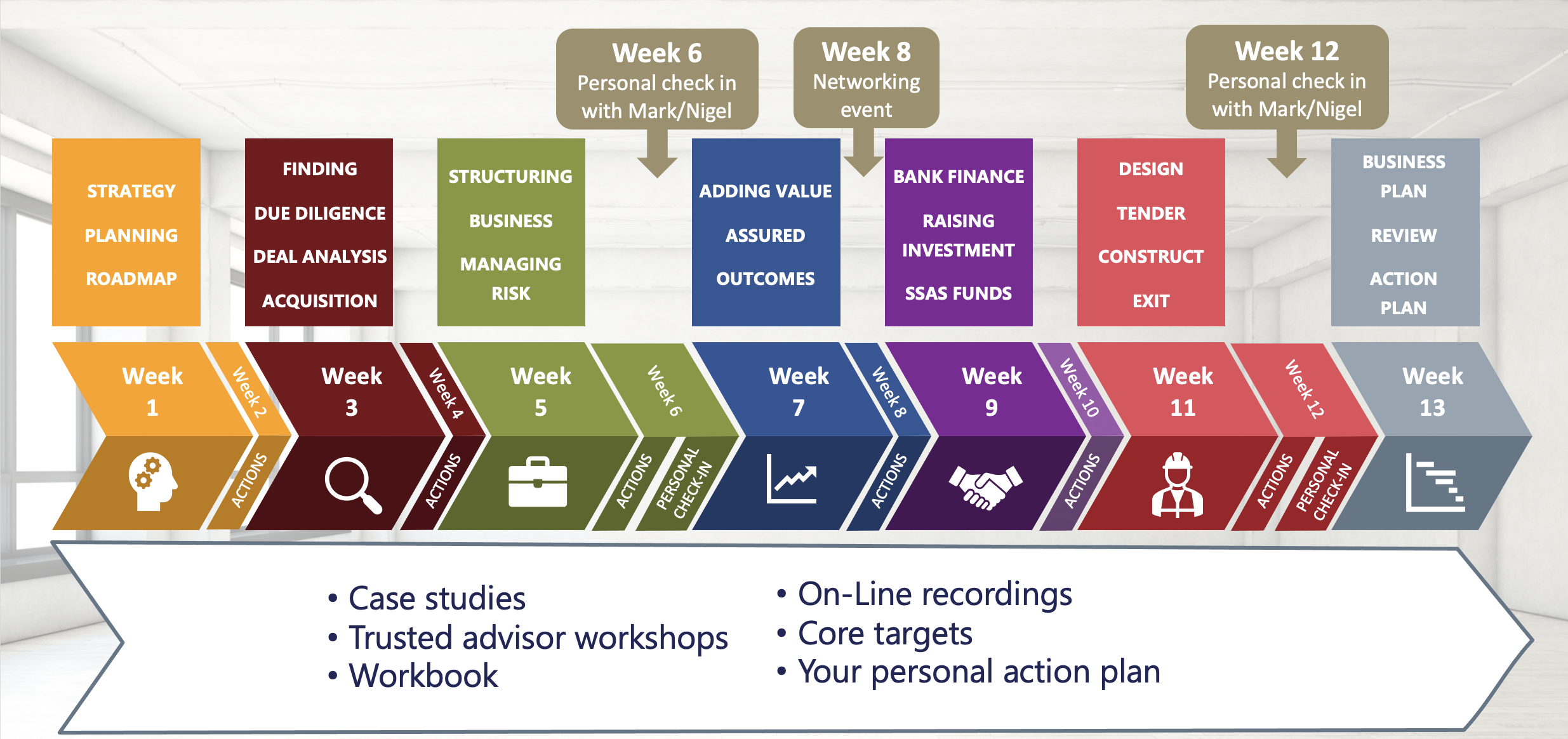 13 Week Property Investment Course Schedule